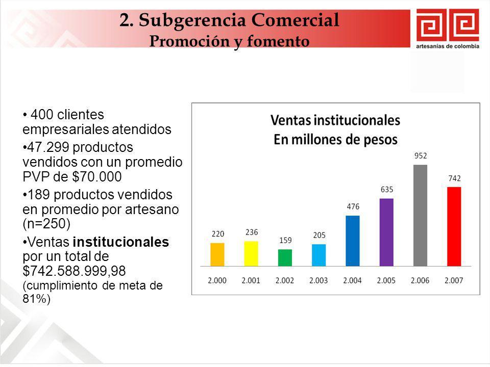 400 clientes empresariales atendidos 47.299 productos vendidos con un promedio PVP de $70.000 189 productos vendidos en promedio por artesano (n=250) Ventas institucionales por un total de $742.588.999,98 (cumplimiento de meta de 81%) 2.