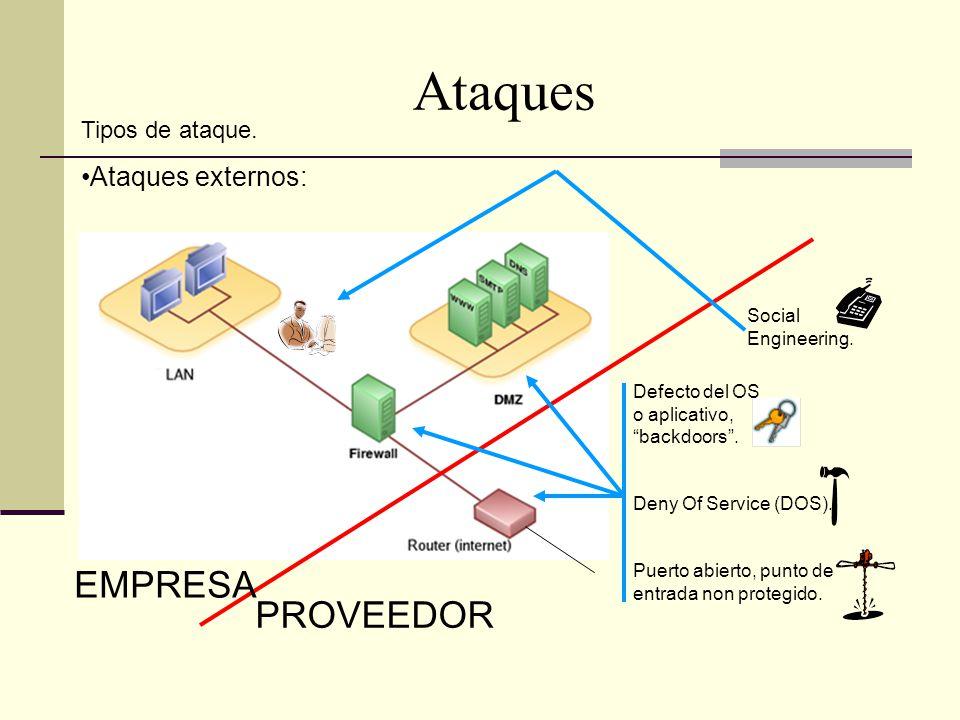 Ataques EMPRESA PROVEEDOR Defecto del OS o aplicativo, backdoors.