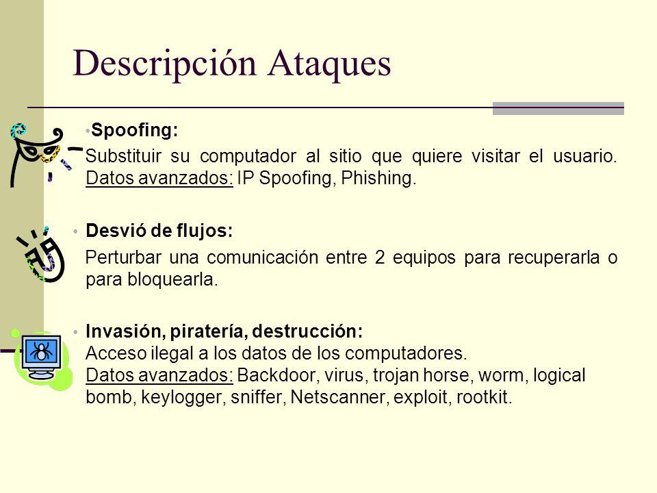 Descripción Ataques Spoofing: Substituir su computador al sitio que quiere visitar el usuario.