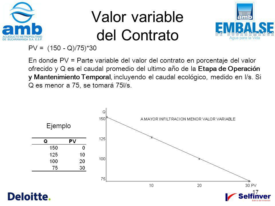 17 Valor variable del Contrato Ejemplo PV = (150 - Q)/75)*30 En donde PV = Parte variable del valor del contrato en porcentaje del valor ofrecido y Q