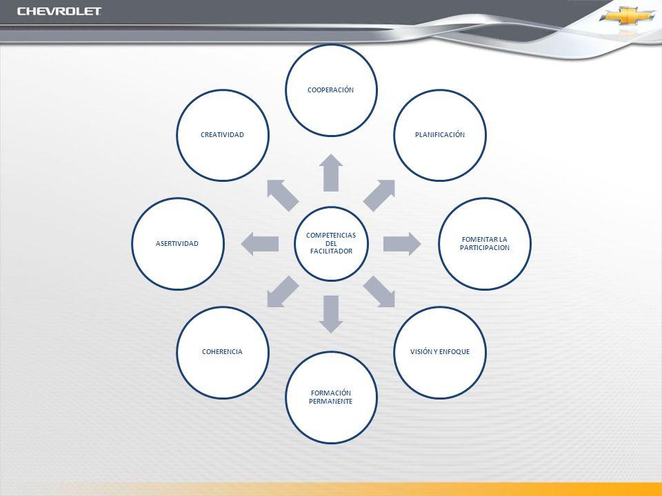 COMPETENCIAS DEL FACILITADOR COOPERACIÓNPLANIFICACIÓN FOMENTAR LA PARTICIPACION VISIÓN Y ENFOQUE FORMACIÓN PERMANENTE COHERENCIAASERTIVIDADCREATIVIDAD