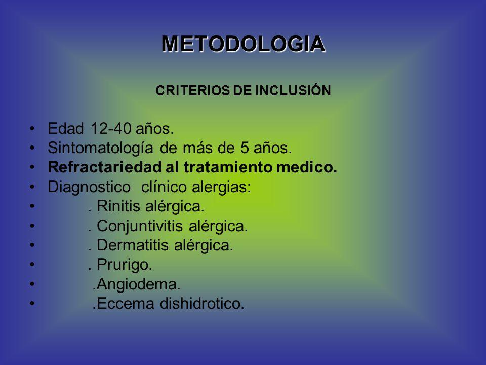 METODOLOGIA CRITERIOS DE INCLUSIÓN Edad 12-40 años. Sintomatología de más de 5 años. Refractariedad al tratamiento medico. Diagnostico clínico alergia