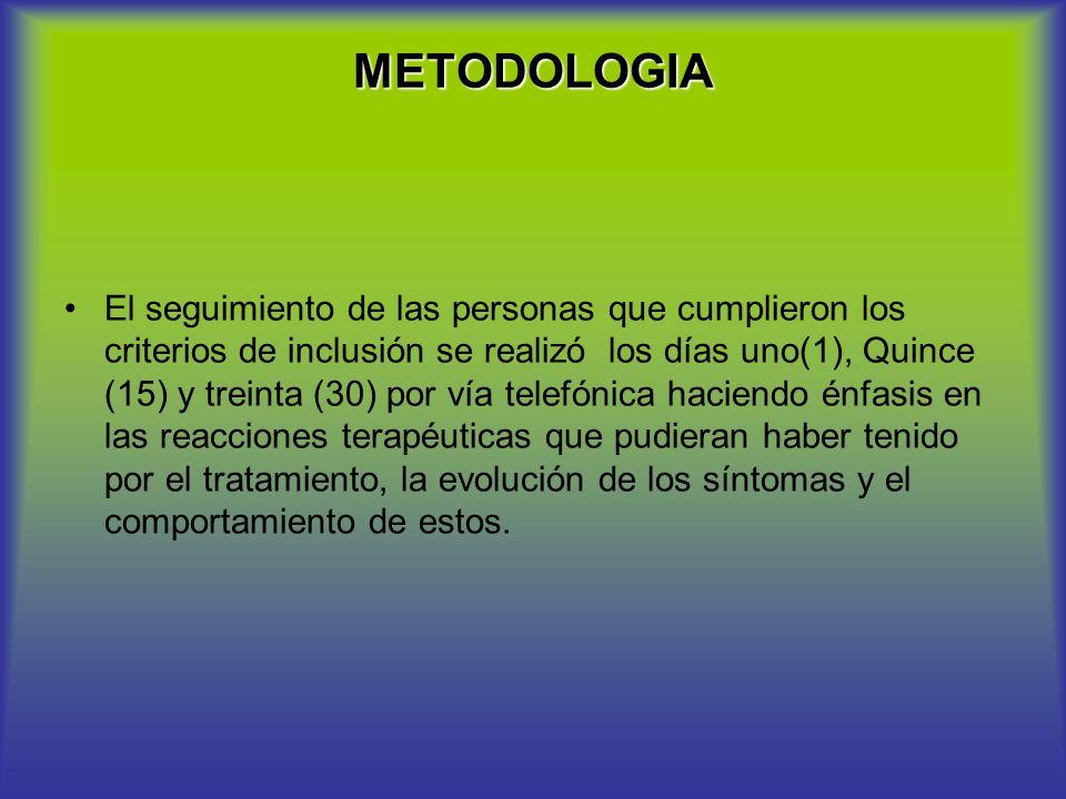 METODOLOGIA El seguimiento de las personas que cumplieron los criterios de inclusión se realizó los días uno(1), Quince (15) y treinta (30) por vía te