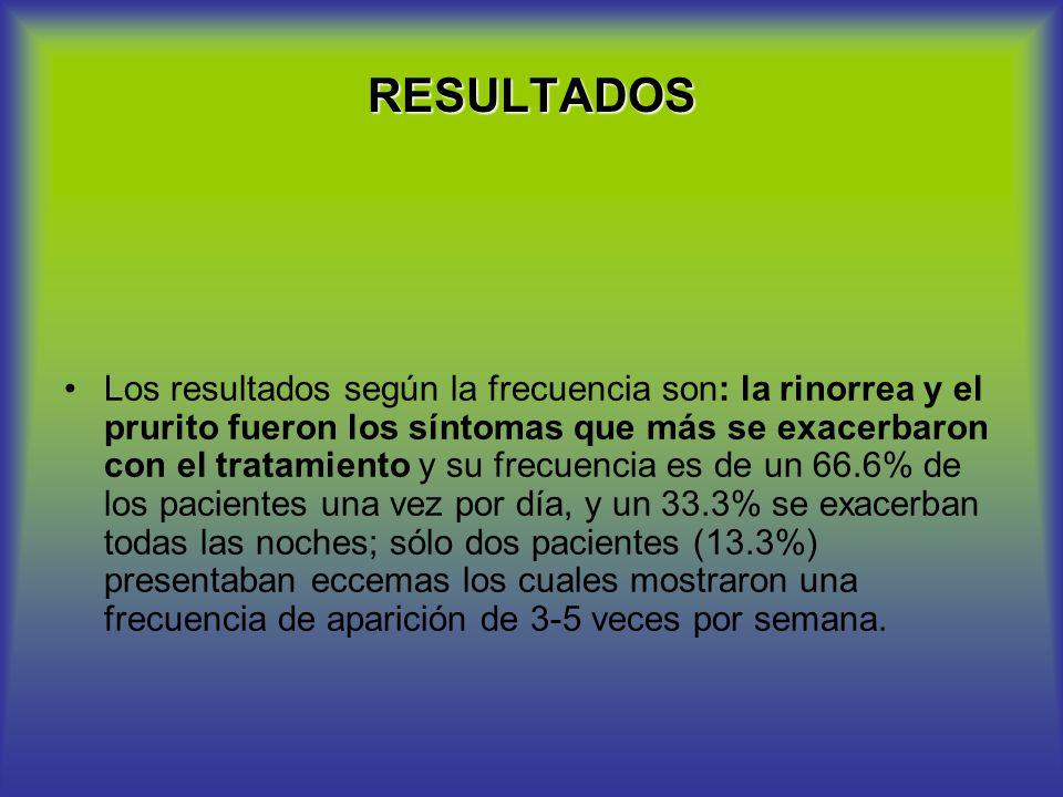 RESULTADOS Los resultados según la frecuencia son: la rinorrea y el prurito fueron los síntomas que más se exacerbaron con el tratamiento y su frecuen