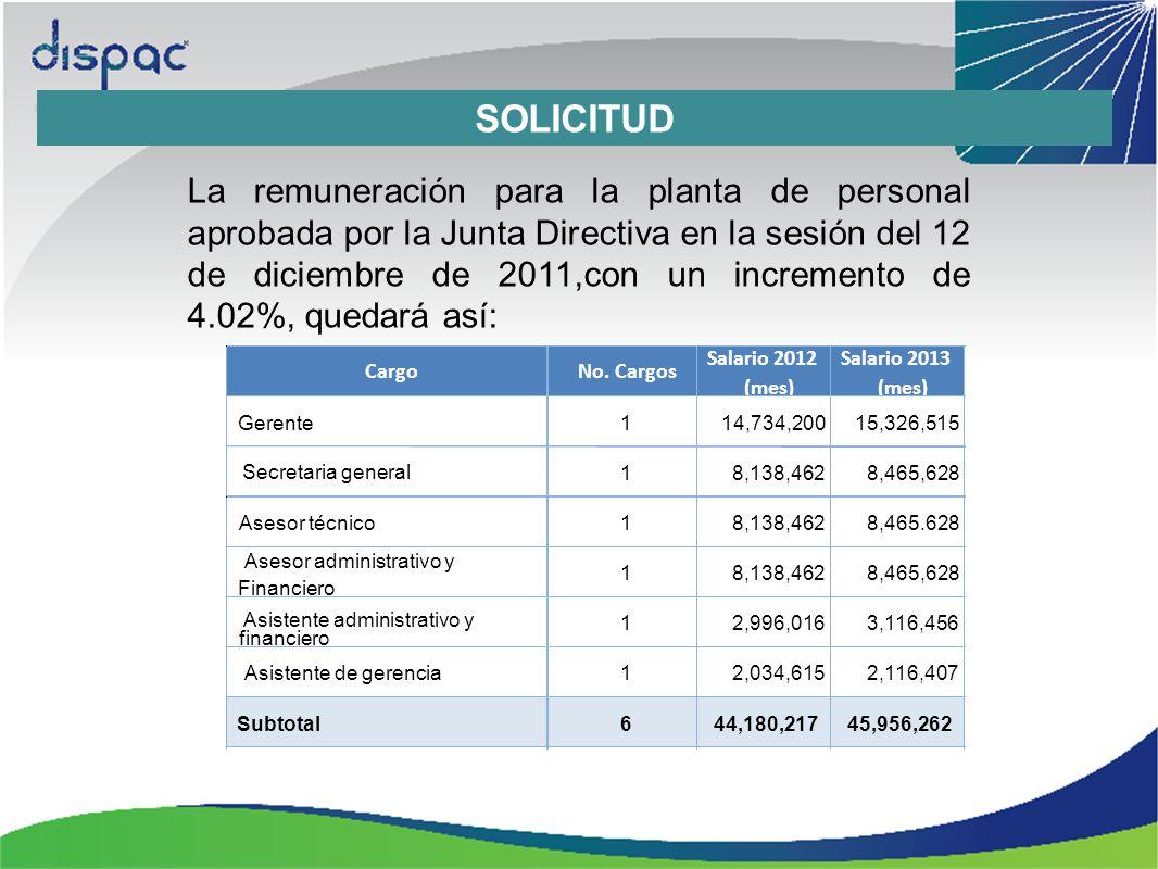SOLICITUD La remuneración para la planta de personal aprobada por la Junta Directiva en la sesión del 12 de diciembre de 2011,con un incremento de 4.02%, quedará así: