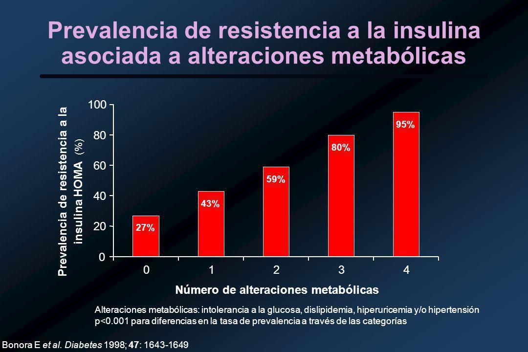 Prevalencia de resistencia a la insulina asociada a alteraciones metabólicas 27% 43% 59% 80% 95% 0 20 40 60 80 100 01234 Número de alteraciones metabólicas Prevalencia de resistencia a la insulina HOMA (%) Bonora E et al.