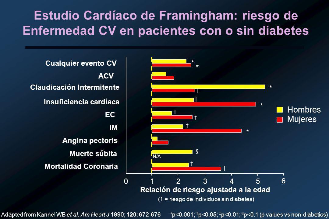 Estudio Cardíaco de Framingham: riesgo de Enfermedad CV en pacientes con o sin diabetes 012345 6 Relación de riesgo ajustada a la edad (1 = riesgo de individuos sin diabetes) Adapted from Kannel WB et al.