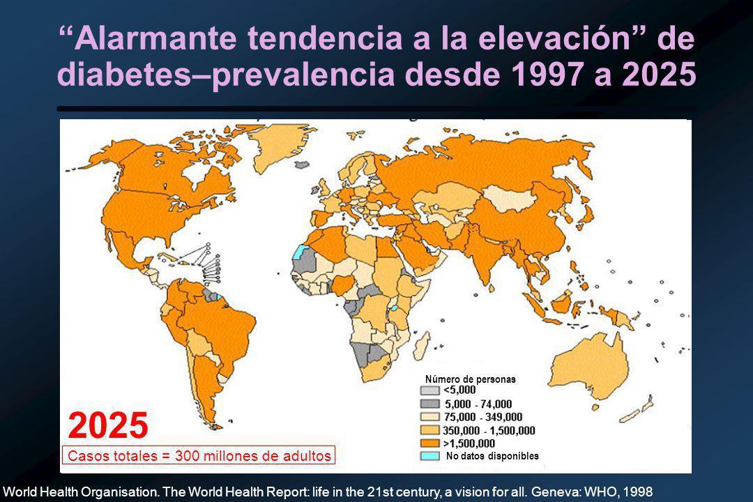 1997 Total cases = 143 million adults Alarmante tendencia a la elevación de diabetes–prevalencia desde 1997 a 2025 World Health Organisation.