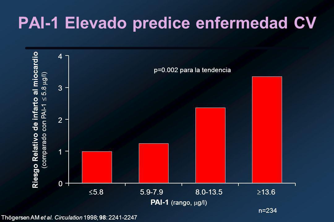 PAI-1 Elevado predice enfermedad CV Thögersen AM et al.