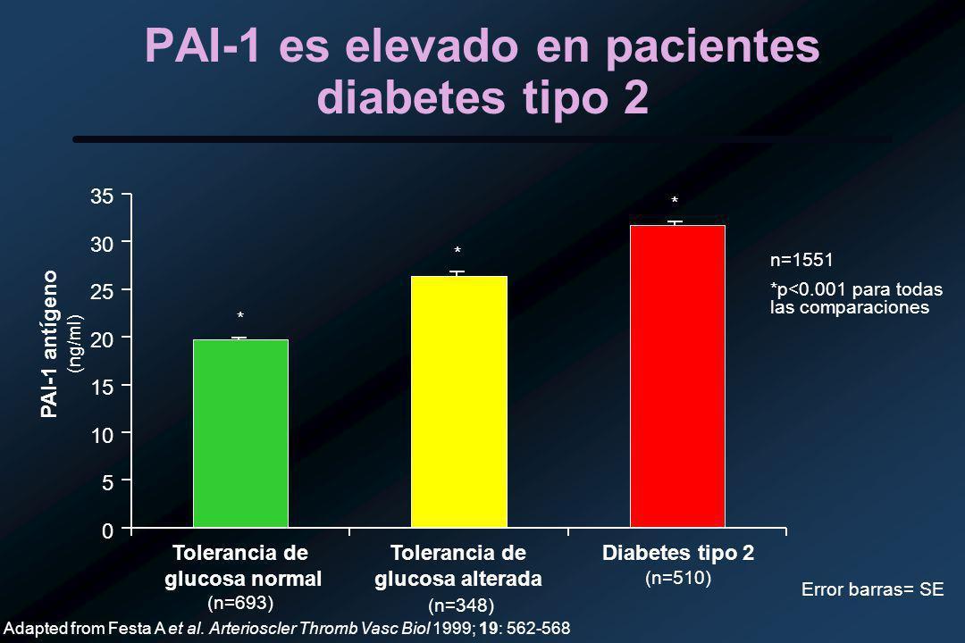 PAI-1 es elevado en pacientes diabetes tipo 2 Adapted from Festa A et al.