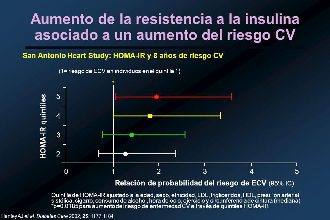 Aumento de la resistencia a la insulina asociado a un aumento del riesgo CV San Antonio Heart Study: HOMA-IR y 8 años de riesgo CV Hanley AJ et al.