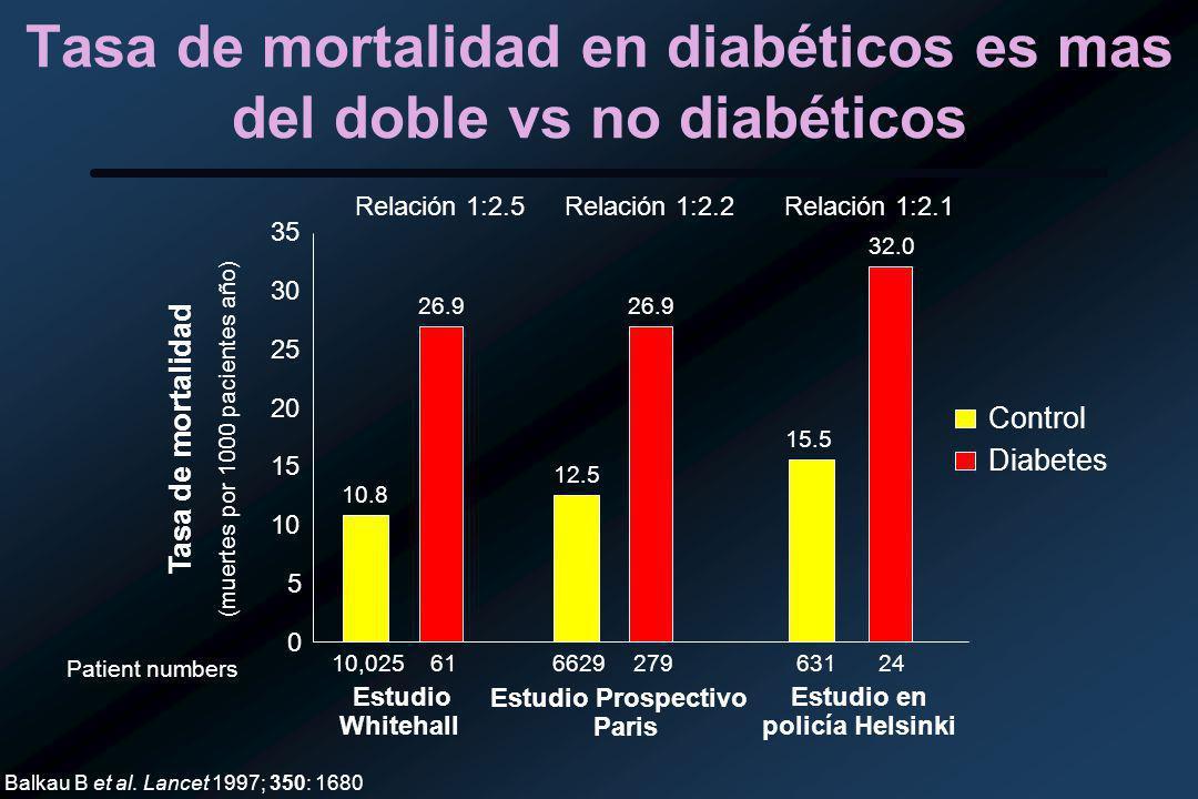 Tasa de mortalidad en diabéticos es mas del doble vs no diabéticos Balkau B et al.