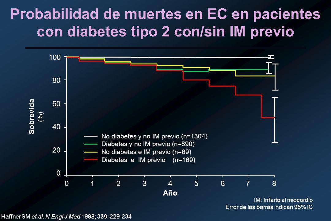 Probabilidad de muertes en EC en pacientes con diabetes tipo 2 con/sin IM previo 012345678 0 20 40 60 80 100 No diabetes y no IM previo (n=1304) Diabetes y no IM previo (n=890) No diabetes e IM previo (n=69) Diabetes e IM previo (n=169) Sobrevida (%) Año Haffner SM et al.