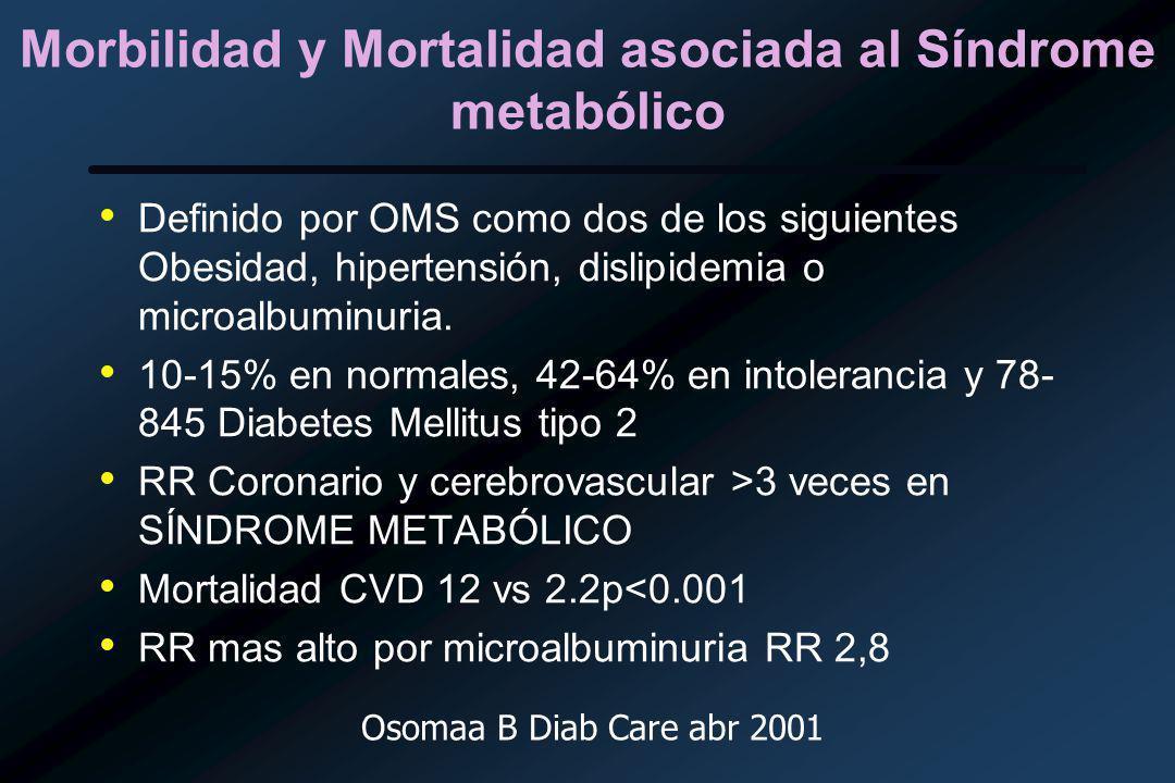 Morbilidad y Mortalidad asociada al Síndrome metabólico Definido por OMS como dos de los siguientes Obesidad, hipertensión, dislipidemia o microalbuminuria.