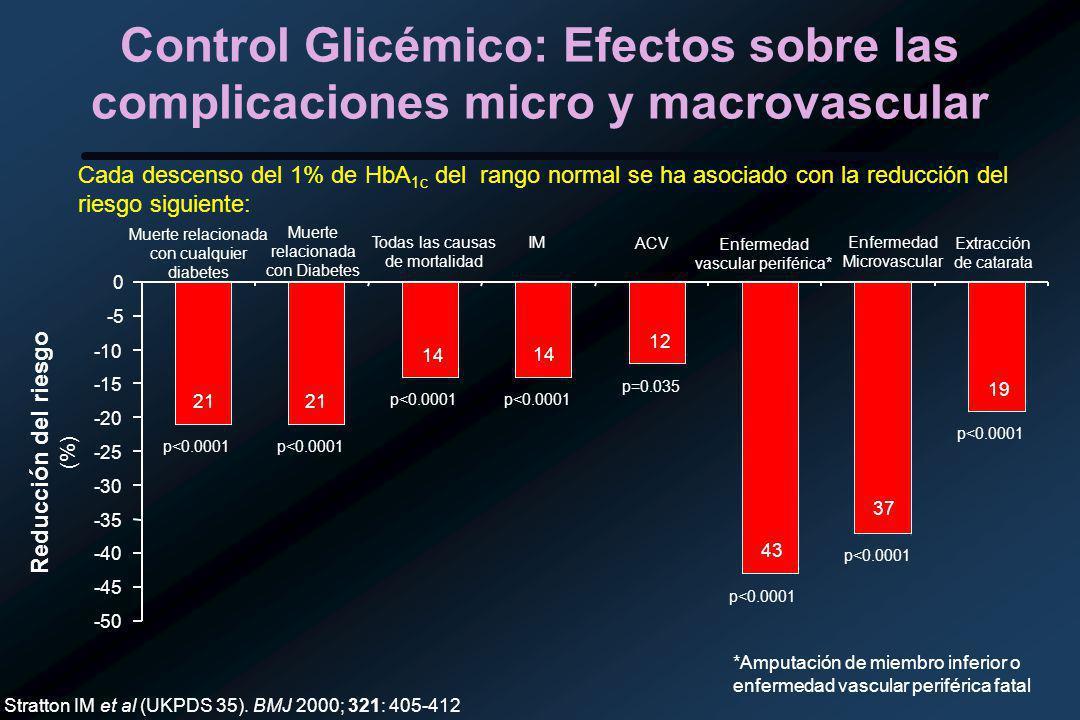 Control Glicémico: Efectos sobre las complicaciones micro y macrovascular Cada descenso del 1% de HbA 1c del rango normal se ha asociado con la reducción del riesgo siguiente: Stratton IM et al (UKPDS 35).