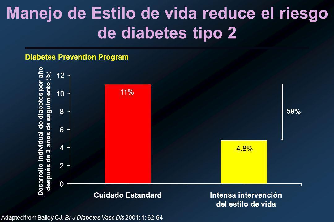 Manejo de Estilo de vida reduce el riesgo de diabetes tipo 2 0 2 4 6 8 10 12 Cuidado EstandardIntensa intervención del estilo de vida Desarrollo Individual de diabetes por año después de 3 años de seguimiento (%) 11% 4.8% 58% Adapted from Bailey CJ.