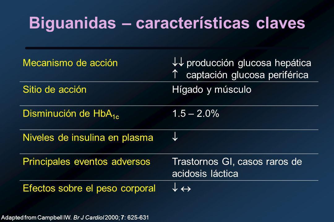 Biguanidas – características claves Mecanismo de acción producción glucosa hepática captación glucosa periférica Sitio de acciónHígado y músculo Disminución de HbA 1c 1.5 – 2.0% Niveles de insulina en plasma Principales eventos adversosTrastornos GI, casos raros de acidosis láctica Efectos sobre el peso corporal Adapted from Campbell IW.