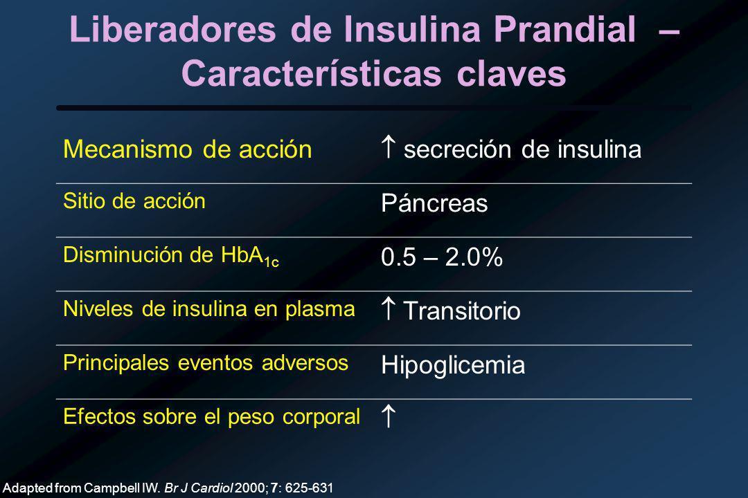 Liberadores de Insulina Prandial – Características claves Mecanismo de acción secreción de insulina Sitio de acción Páncreas Disminución de HbA 1c 0.5 – 2.0% Niveles de insulina en plasma Transitorio Principales eventos adversos Hipoglicemia Efectos sobre el peso corporal Adapted from Campbell IW.