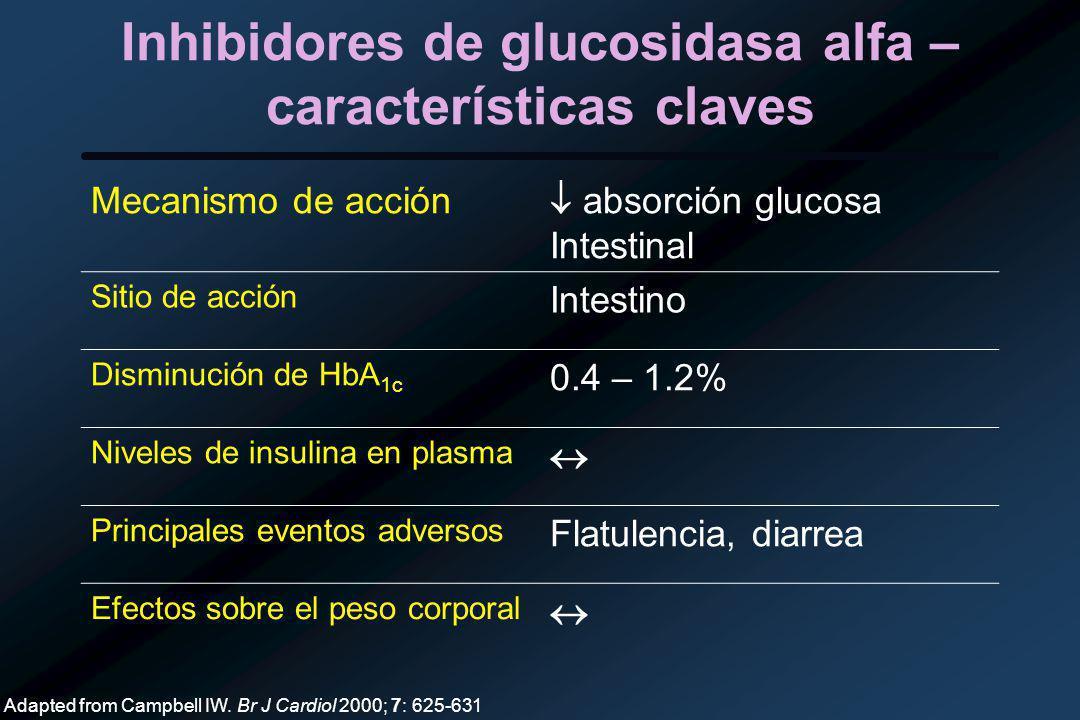 Inhibidores de glucosidasa alfa – características claves Mecanismo de acción absorción glucosa Intestinal Sitio de acción Intestino Disminución de HbA 1c 0.4 – 1.2% Niveles de insulina en plasma Principales eventos adversos Flatulencia, diarrea Efectos sobre el peso corporal Adapted from Campbell IW.