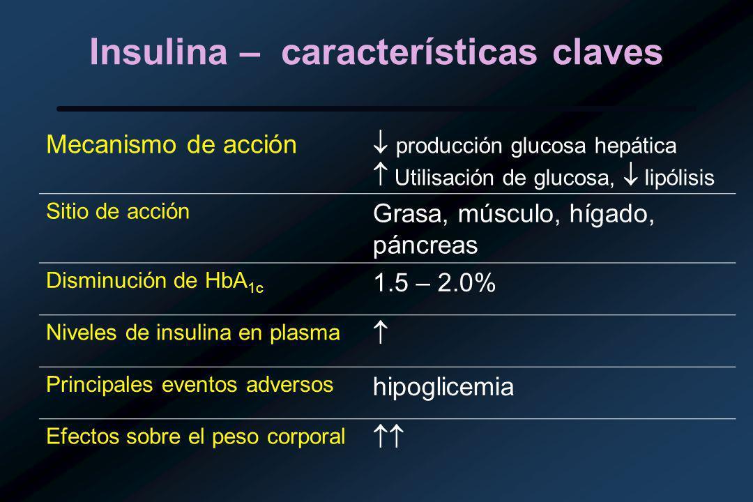 Insulina – características claves Mecanismo de acción producción glucosa hepática Utilisación de glucosa, lipólisis Sitio de acción Grasa, músculo, hígado, páncreas Disminución de HbA 1c 1.5 – 2.0% Niveles de insulina en plasma Principales eventos adversos hipoglicemia Efectos sobre el peso corporal