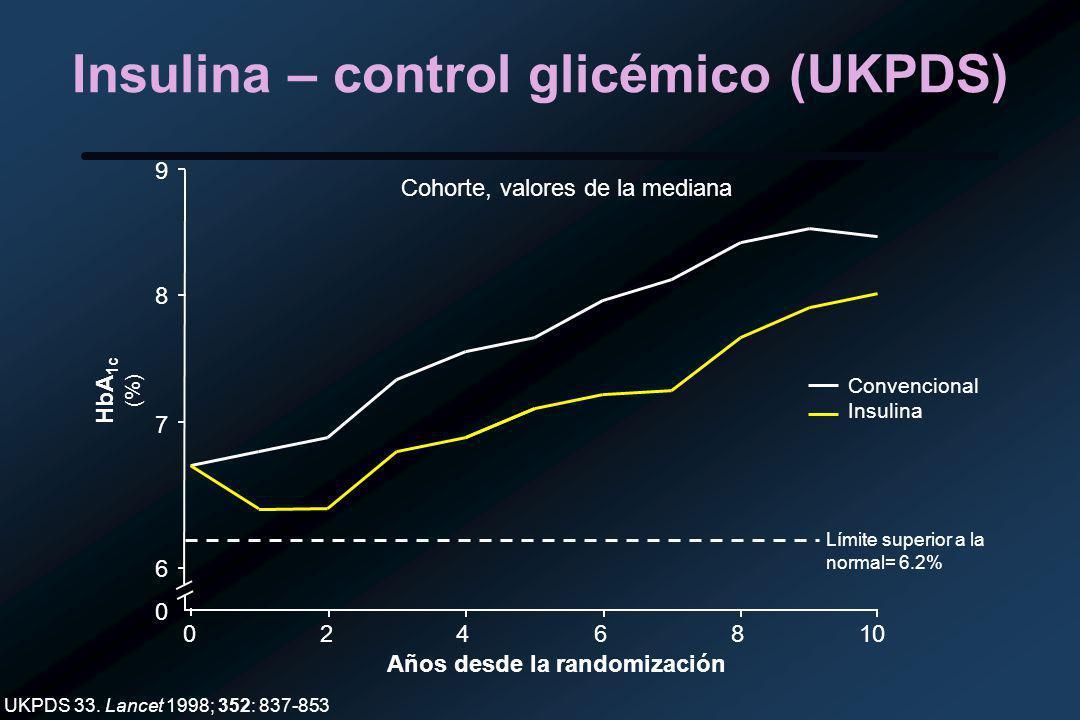 Insulina – control glicémico (UKPDS) UKPDS 33.