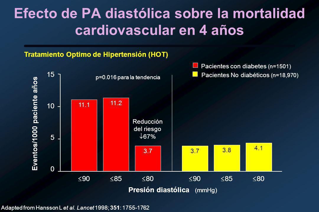 Efecto de PA diastólica sobre la mortalidad cardiovascular en 4 años Tratamiento Optimo de Hipertensión (HOT) 90 11.1 80 85 11.2 3.7 90 3.7 80 85 3.8 4.1 0 15 5 10 Reducción del riesgo 67% Presión diastólica (mmHg) Eventos/1000 paciente años Pacientes con diabetes (n=1501) Pacientes No diabéticos (n=18,970) Adapted from Hansson L et al.