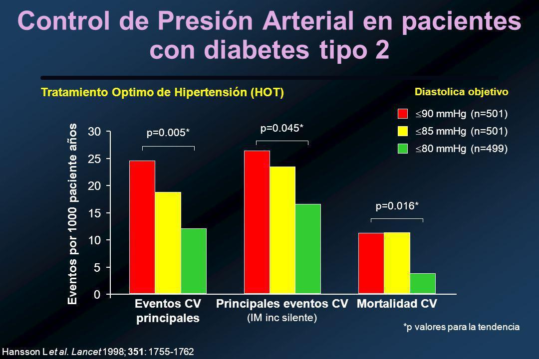 Control de Presión Arterial en pacientes con diabetes tipo 2 0 5 10 15 20 25 30 Eventos CV principales Principales eventos CV (IM inc silente) Mortalidad CV Eventos por 1000 paciente años Hansson L et al.