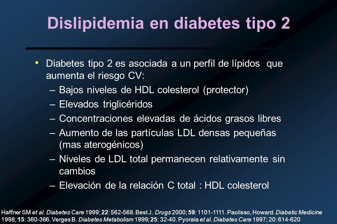 Dislipidemia en diabetes tipo 2 Diabetes tipo 2 es asociada a un perfil de lípidos que aumenta el riesgo CV: –Bajos niveles de HDL colesterol (protector) –Elevados triglicéridos –Concentraciones elevadas de ácidos grasos libres –Aumento de las partículas LDL densas pequeñas (mas aterogénicos) –Niveles de LDL total permanecen relativamente sin cambios –Elevación de la relación C total : HDL colesterol Haffner SM et al.