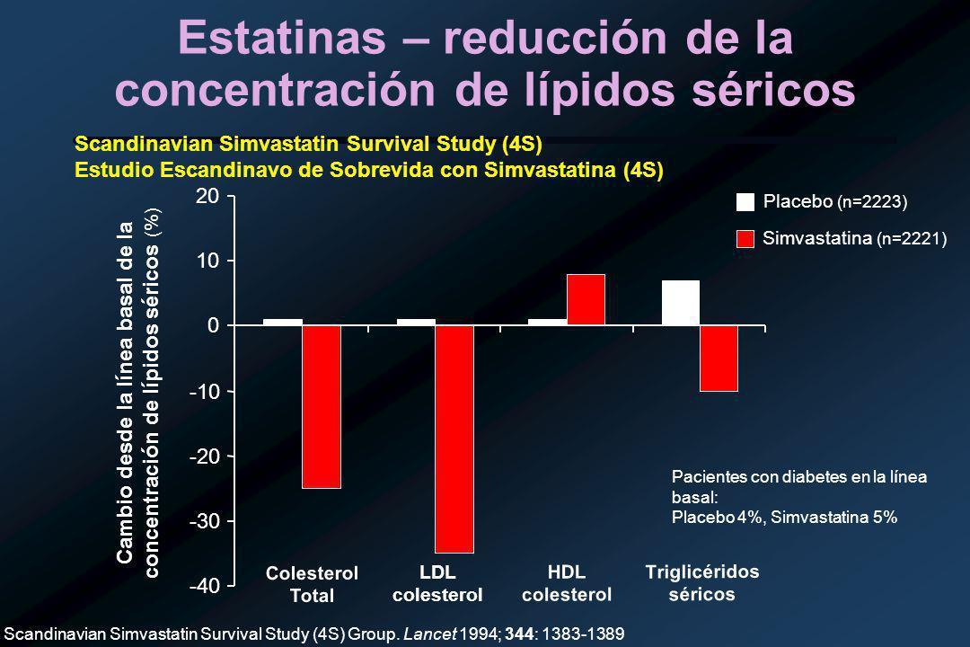 Estatinas – reducción de la concentración de lípidos séricos -40 -30 -20 -10 0 10 20 Colesterol Total LDL colesterol HDL colesterol Triglicéridos séricos Cambio desde la línea basal de la concentración de lípidos séricos (%) Simvastatina (n=2221) Placebo (n=2223) Scandinavian Simvastatin Survival Study (4S) Group.