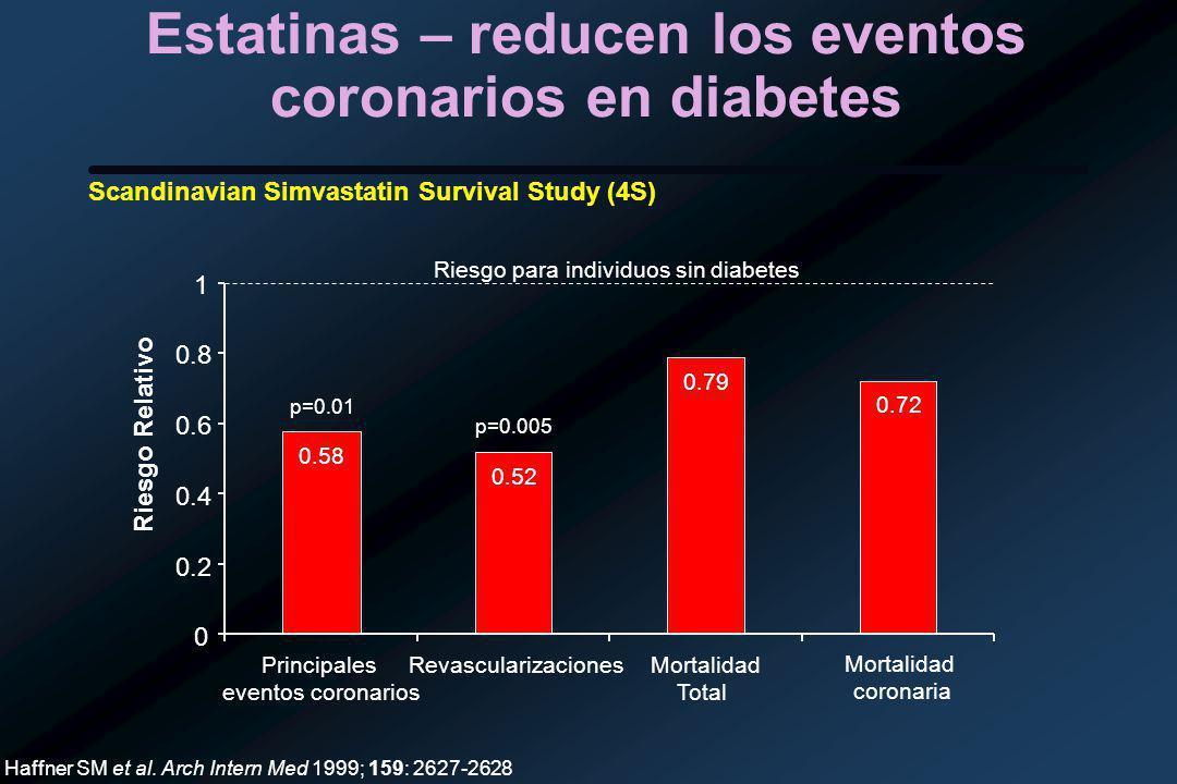 Estatinas – reducen los eventos coronarios en diabetes 0.58 0.52 0.79 0.72 0 0.2 0.4 0.6 0.8 1 Mortalidad coronaria Riesgo Relativo Haffner SM et al.