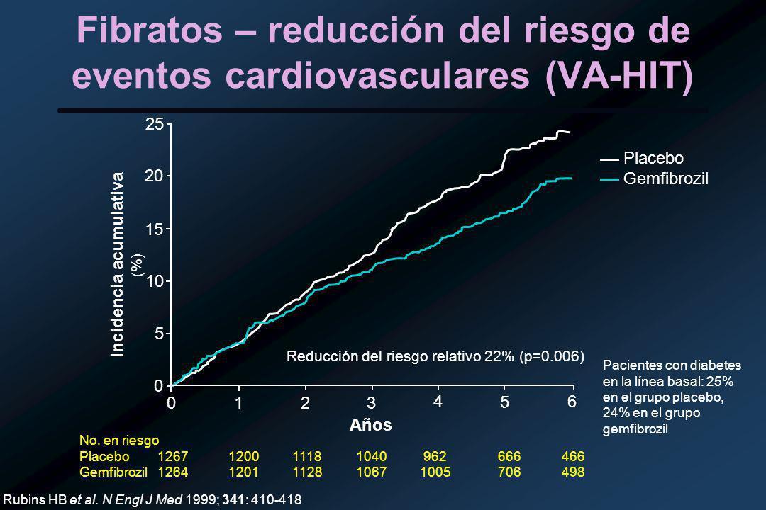 Fibratos – reducción del riesgo de eventos cardiovasculares (VA-HIT) 0 20 15 10 5 25 0 1 2 3 4 5 6 No.