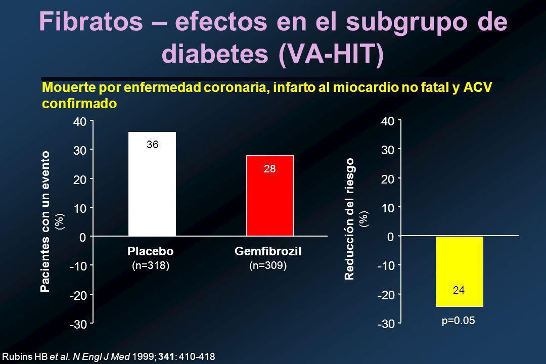Fibratos – efectos en el subgrupo de diabetes (VA-HIT) -30 -20 -10 0 10 20 30 40 Placebo (n=318) Gemfibrozil (n=309) Pacientes con un evento (%) 36 28 -30 -20 -10 0 10 20 30 40 Reducción del riesgo (%) 24 Rubins HB et al.
