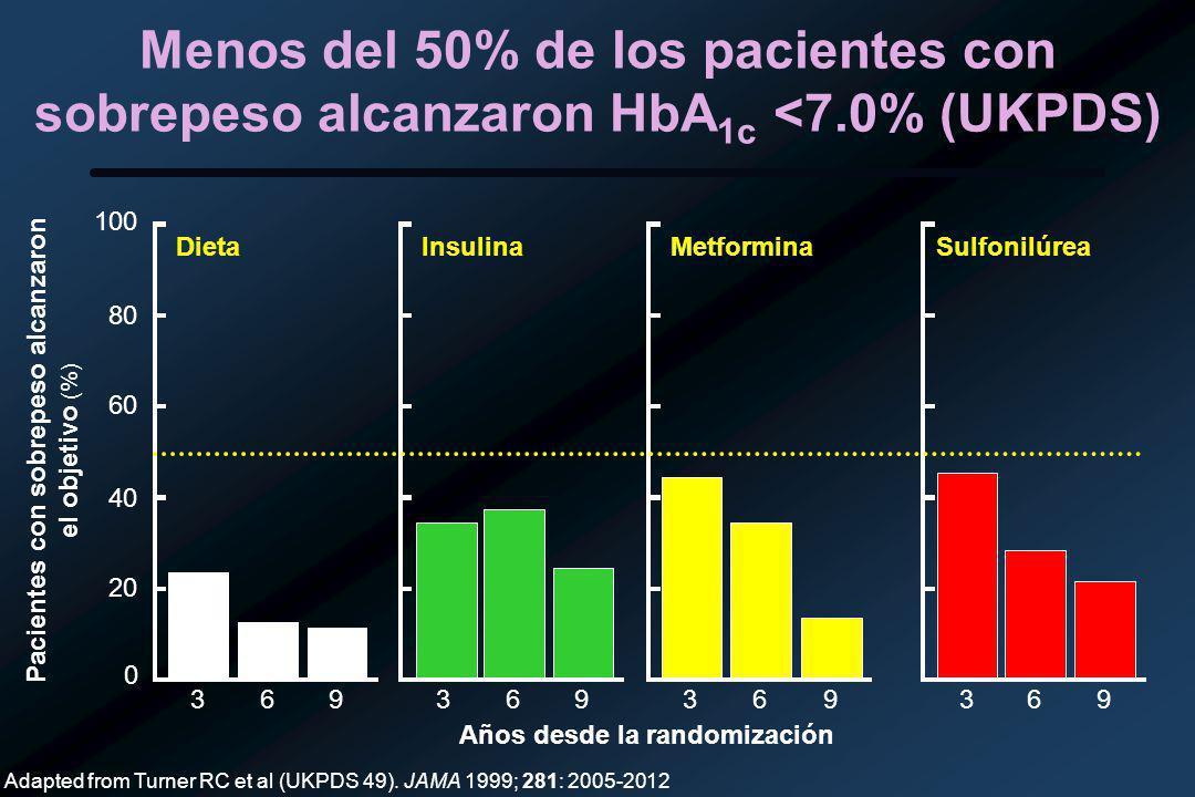 Menos del 50% de los pacientes con sobrepeso alcanzaron HbA 1c <7.0% (UKPDS) Años desde la randomización 369 0 20 40 60 80 100 369 DietaInsulina 369 Metformina 369 Sulfonilúrea Pacientes con sobrepeso alcanzaron el objetivo (%) Adapted from Turner RC et al (UKPDS 49).