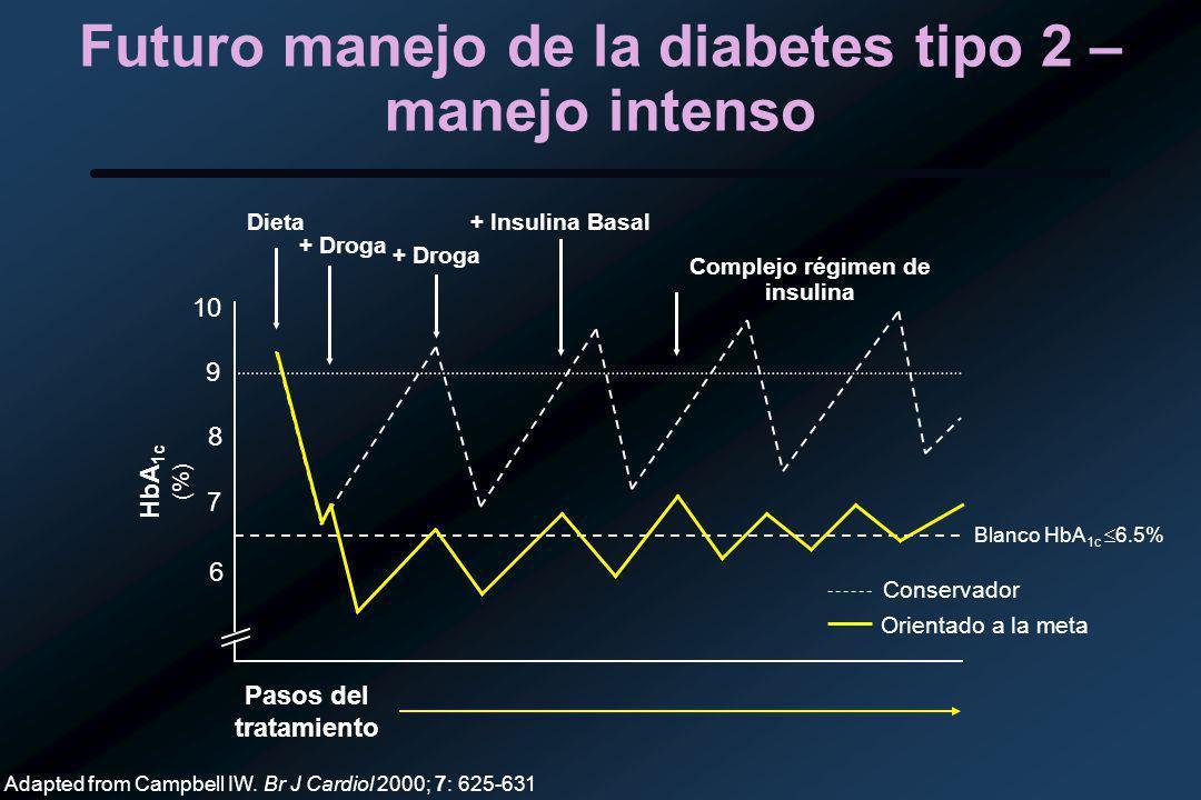Futuro manejo de la diabetes tipo 2 – manejo intenso 6 7 8 9 10 HbA 1c (%) Adapted from Campbell IW.