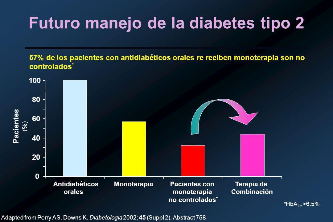 Futuro manejo de la diabetes tipo 2 57% de los pacientes con antidiabéticos orales re reciben monoterapia son no controlados * Adapted from Perry AS, Downs K.