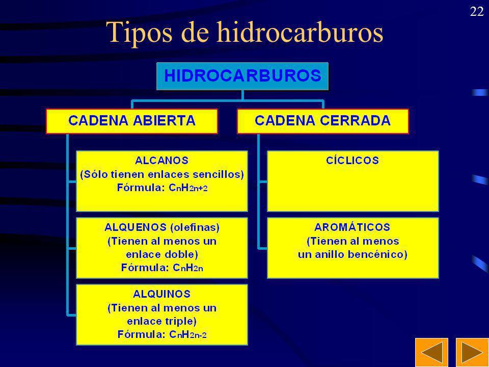 21 Hidrocarburos Son compuestos orgánicos que sólo contienen átomos de carbono y de hidrógeno. Tienen fórmulas muy variadas: C a H b. Los átomos de ca