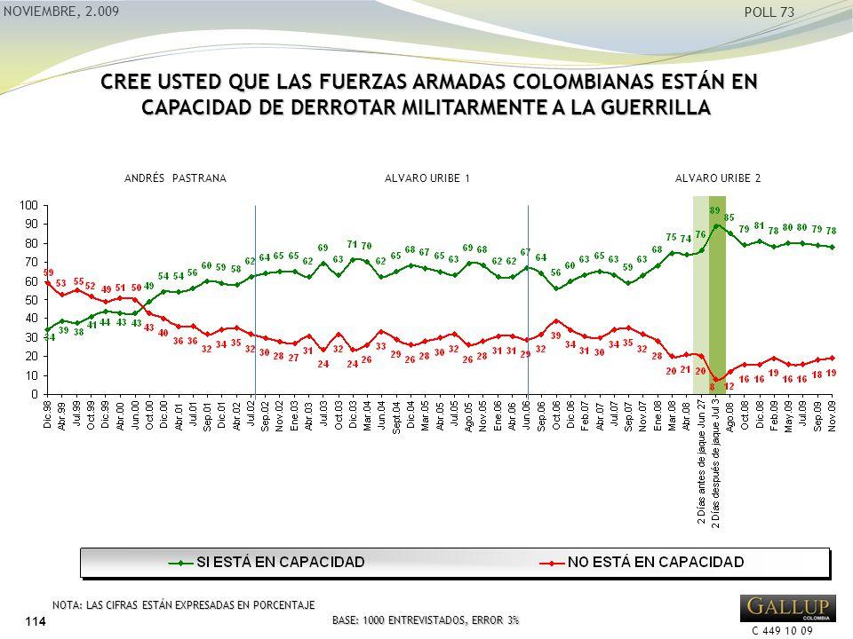 C 449 10 09 NOVIEMBRE, 2.009 POLL 73 CREE USTED QUE LAS FUERZAS ARMADAS COLOMBIANAS ESTÁN EN CAPACIDAD DE DERROTAR MILITARMENTE A LA GUERRILLA CREE USTED QUE LAS FUERZAS ARMADAS COLOMBIANAS ESTÁN EN CAPACIDAD DE DERROTAR MILITARMENTE A LA GUERRILLA ANDRÉS PASTRANA ALVARO URIBE 1 ALVARO URIBE 2 NOTA: LAS CIFRAS ESTÁN EXPRESADAS EN PORCENTAJE BASE: 1000 ENTREVISTADOS, ERROR 3% 114