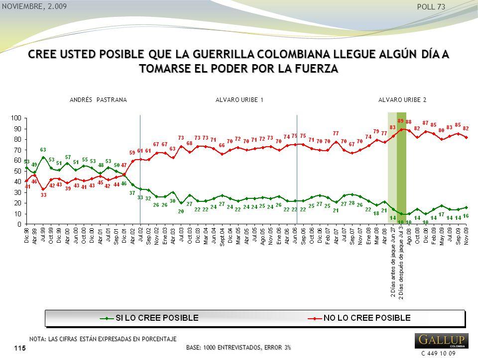 C 449 10 09 NOVIEMBRE, 2.009 POLL 73 CREE USTED POSIBLE QUE LA GUERRILLA COLOMBIANA LLEGUE ALGÚN DÍA A TOMARSE EL PODER POR LA FUERZA ANDRÉS PASTRANA ALVARO URIBE 1 NOTA: LAS CIFRAS ESTÁN EXPRESADAS EN PORCENTAJE BASE: 1000 ENTREVISTADOS, ERROR 3% ALVARO URIBE 2 115