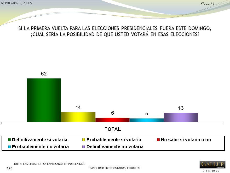 C 449 10 09 NOVIEMBRE, 2.009 POLL 73 NOTA: LAS CIFRAS ESTÁN EXPRESADAS EN PORCENTAJE BASE: 1000 ENTREVISTADOS, ERROR 3% 120 SI LA PRIMERA VUELTA PARA LAS ELECCIONES PRESIDENCIALES FUERA ESTE DOMINGO, ¿CUÁL SERÍA LA POSIBILIDAD DE QUE USTED VOTARÁ EN ESAS ELECCIONES?