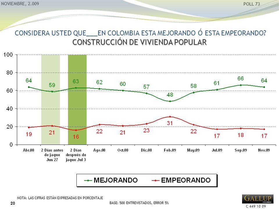 C 449 10 09 NOVIEMBRE, 2.009 POLL 73 NOTA: LAS CIFRAS ESTÁN EXPRESADAS EN PORCENTAJE BASE: 500 ENTREVISTADOS, ERROR 5% CONSTRUCCIÓN DE VIVIENDA POPULAR CONSIDERA USTED QUE___EN COLOMBIA ESTA MEJORANDO Ó ESTA EMPEORANDO.