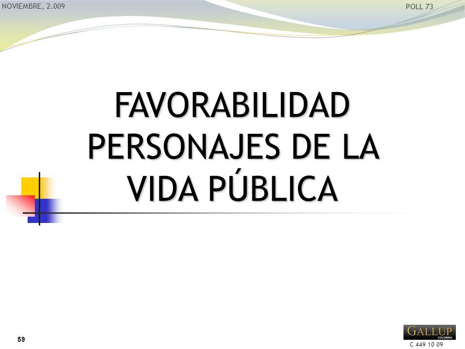 C 449 10 09 NOVIEMBRE, 2.009 POLL 73 FAVORABILIDAD PERSONAJES DE LA VIDA PÚBLICA 59