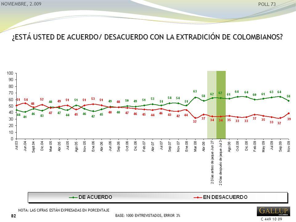 C 449 10 09 NOVIEMBRE, 2.009 POLL 73 ¿ESTÁ USTED DE ACUERDO/ DESACUERDO CON LA EXTRADICIÓN DE COLOMBIANOS.