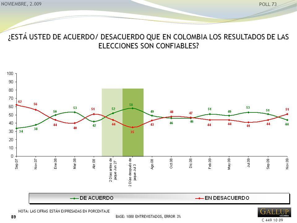 C 449 10 09 NOVIEMBRE, 2.009 POLL 73 ¿ESTÁ USTED DE ACUERDO/ DESACUERDO QUE EN COLOMBIA LOS RESULTADOS DE LAS ELECCIONES SON CONFIABLES.