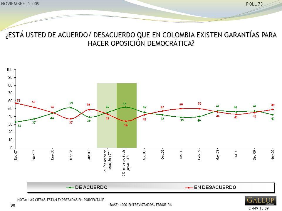 C 449 10 09 NOVIEMBRE, 2.009 POLL 73 ¿ESTÁ USTED DE ACUERDO/ DESACUERDO QUE EN COLOMBIA EXISTEN GARANTÍAS PARA HACER OPOSICIÓN DEMOCRÁTICA.
