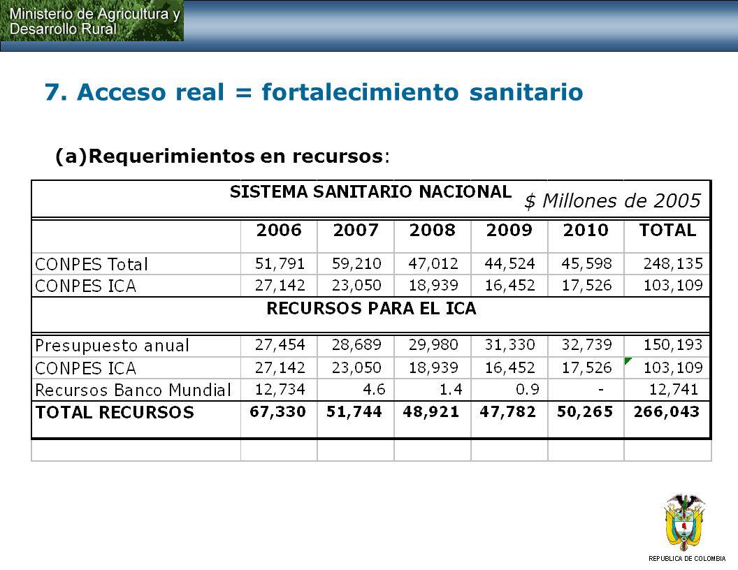 7. Acceso real = fortalecimiento sanitario (a)Requerimientos en recursos: $ Millones de 2005