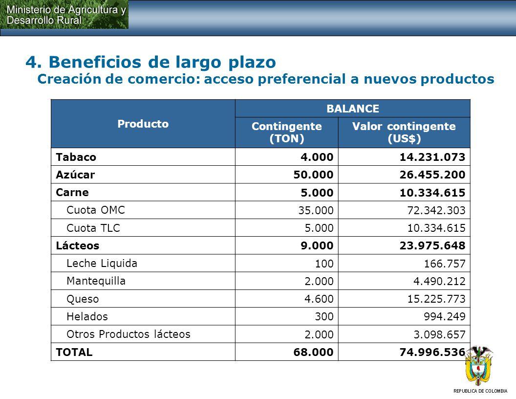 4. Beneficios de largo plazo Creación de comercio: acceso preferencial a nuevos productos Producto BALANCE Contingente (TON) Valor contingente (US$) T