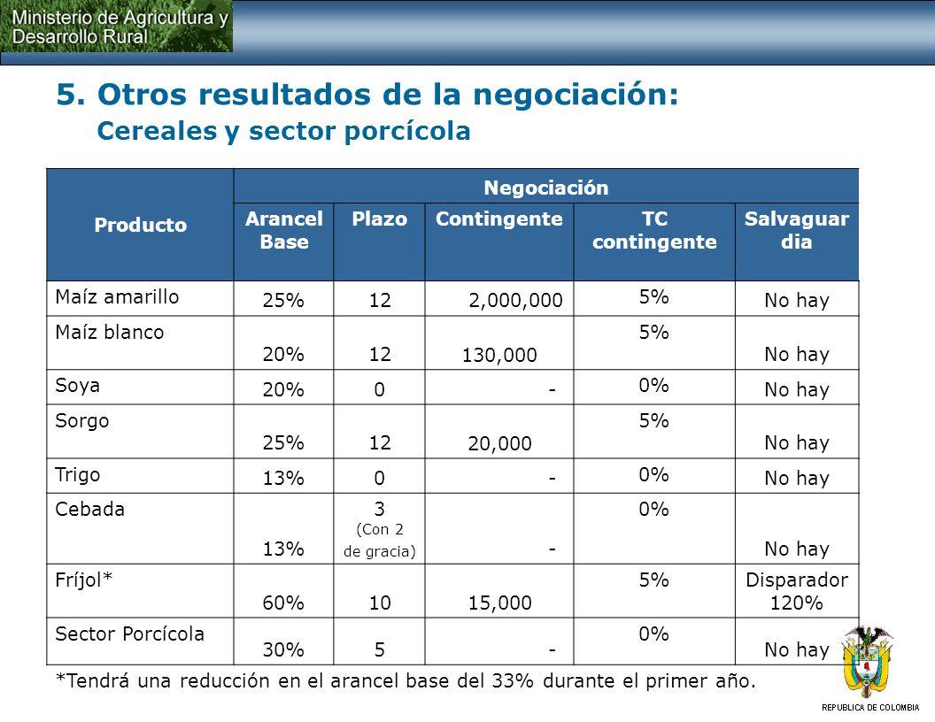 5. Otros resultados de la negociación: Cereales y sector porcícola Producto Negociación Arancel Base PlazoContingenteTC contingente Salvaguar dia Maíz
