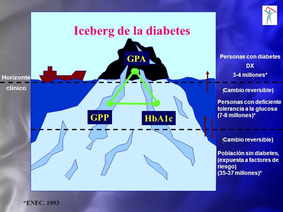 Iceberg de la diabetes Personas con diabetes DX 3-4 millones* ( (Cambio reversible) Horizonte clínico Personas con deficiente tolerancia a la glucosa