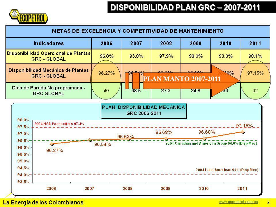 La Energía de los Colombianos www.ecopetrol.com.co 2 DIAS DE PARADA NO PROGRAMADA GRC 2001_05 REAL – 2006_11 PROYECCIÓN La reducción de 8 días proyectada será exitosa, si GRC se enfoque en: 1.Eliminación de defectos : URC/AZUFRE/VISCORREDUCTORA (Equipo Estático) 2.Condiciones Subestandar: USI (Generación Eléctrica) 3.Optimización de las paradas de planta.
