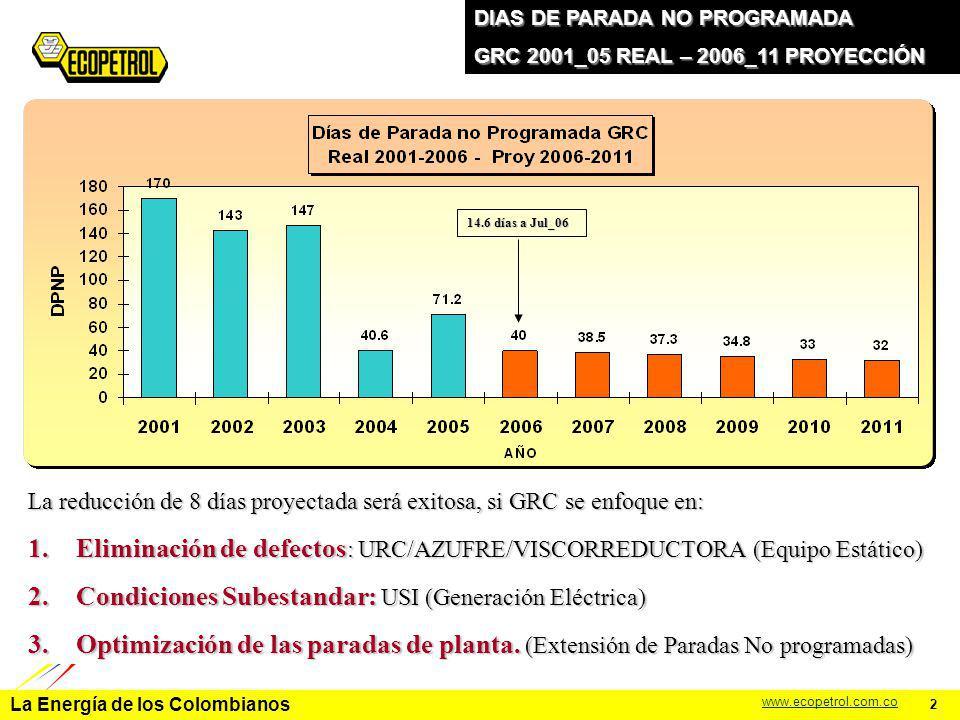 La Energía de los Colombianos www.ecopetrol.com.co 2 DIAS DE PARADA NO PROGRAMADA GRC 2001_05 REAL – 2006_11 PROYECCIÓN La reducción de 8 días proyect